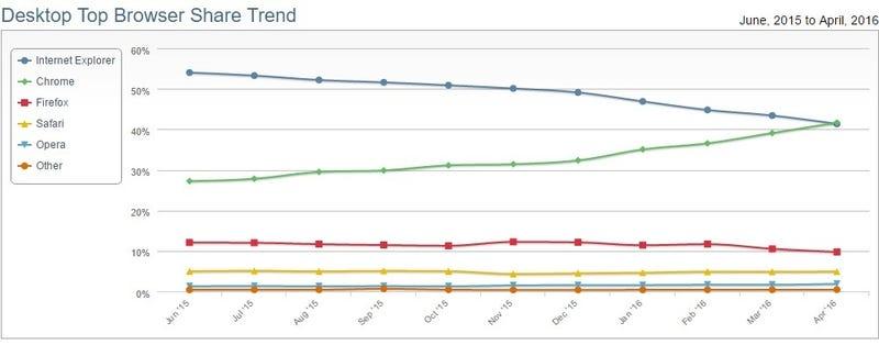 Chrome supera a Internet Explorer y se convierte en el navegador más usado del mundo