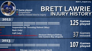 Brett Lawrie gets injured a lot.
