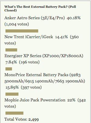 Most Popular External Battery Pack: Anker Astro Series (3E/E4/Pro)