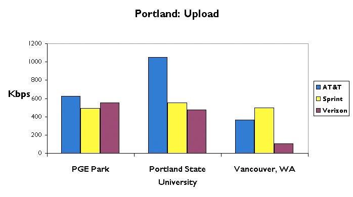Portland 3G Data Test: AT&T, Sprint and Verizon