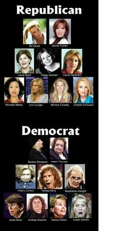 Republican Women Are Hotter Than Democrat Women, Contends Highly Objective Group Of Dickweed Fratboys
