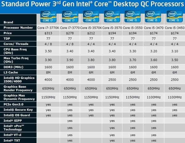 Ivy Bridge Debuts: Intel Core i7-3770K Review