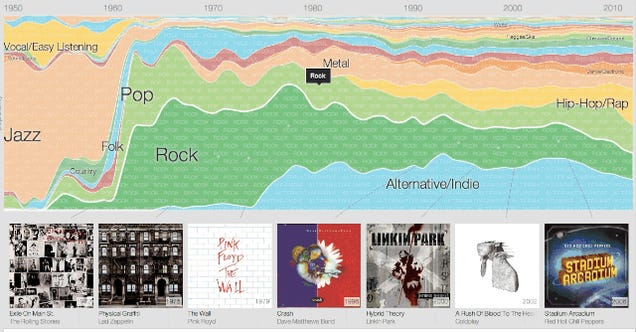 Google Charts the History of Modern Music