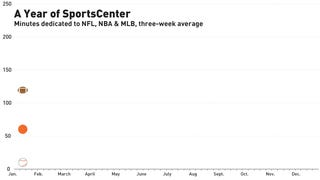 What I Learned From A Year Of Watching <em>SportsCenter</em>
