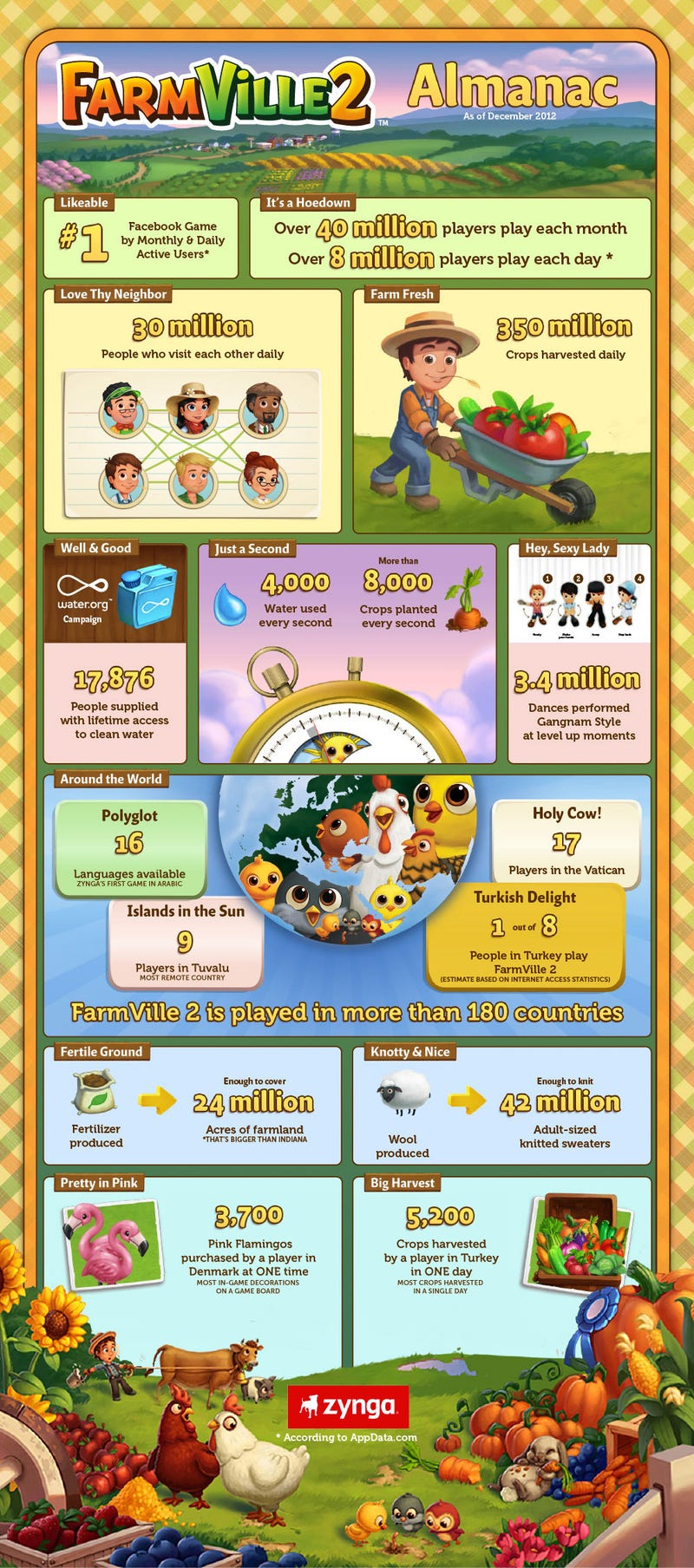 17 Vatican Virtual Farmers and Other Entertaining FarmVille 2 Stats