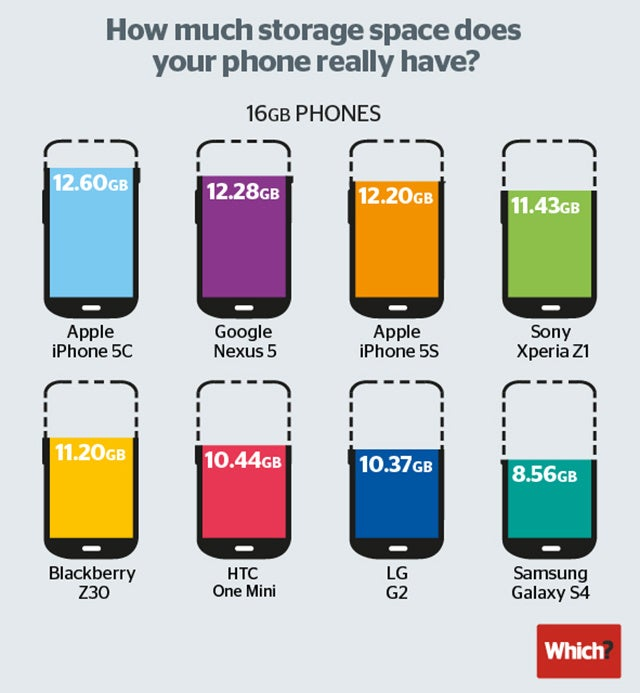 How Much Storage Does Your Smartphone Actually Give You?