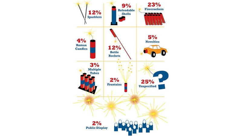 All the Amazing Facts About Your Fireworks Injury