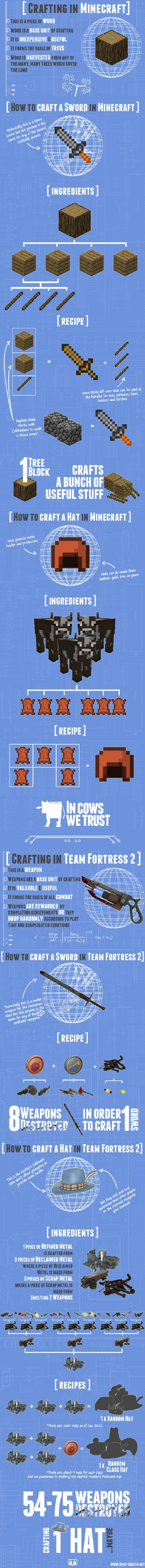 Minecraft And Team Fortress 2 Is Like Comparing Weapons And Cows