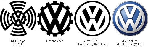 The Evolution of Automobile Logo Design