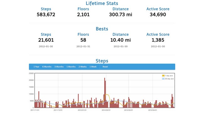 StepStats Offers Better Statistics for Your Fitbit