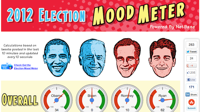 Here's What the Internet Thinks About Barack Obama and Mitt Romney