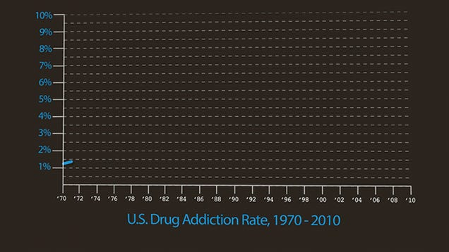 Drugs Addiction vs Drug Control Spending: More Statistics Graphics Should Be Animated