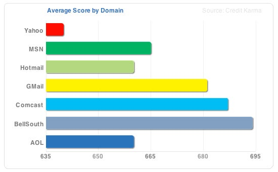 Let's Look At Credit Score Rankings by Email Domains