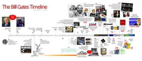 The Bill Gates Timeline