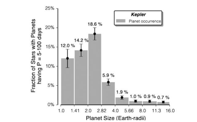 Exoplanets Close to Earth's Size Are Surprisingly Common