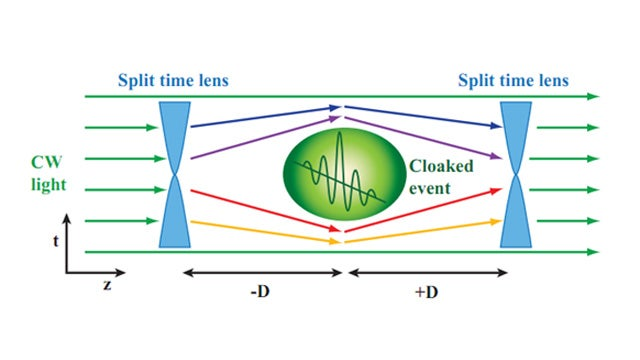 """Scientists Punch a Hole in the Fabric of Time with a """"Time Cloak"""""""