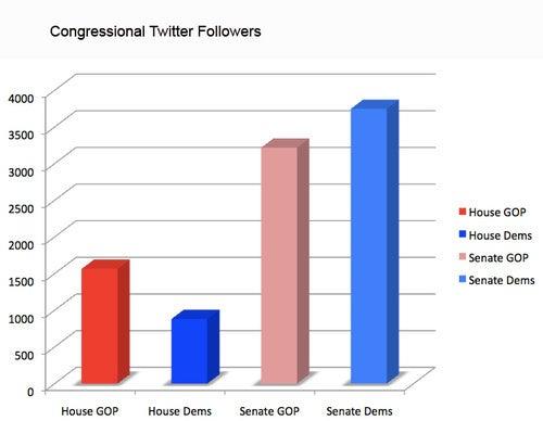 The Democratic Twitter Gap