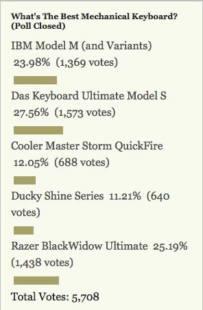Most Popular Mechanical Keyboard: Das Keyboard Ultimate Model S