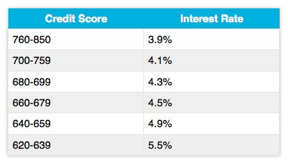 10 Ways You Can Improve Your Credit Score Right Now