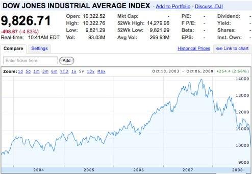 Dow Drops Below 10,000