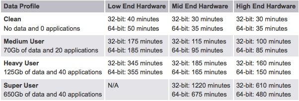 Worst Case Scenario: Windows 7 Upgrade Can Take 21 Hours