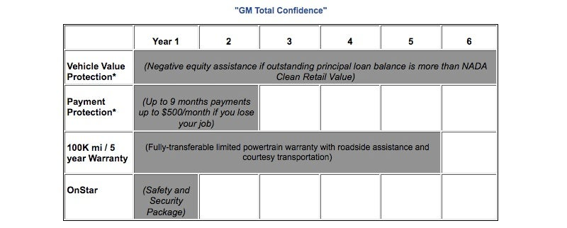 GM Total Confidence: Like Hyundai, Ford Plans But Longer And With Less Girth