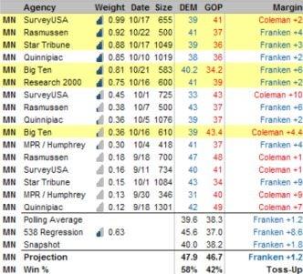 Will Al Franken Win His Senate Race?