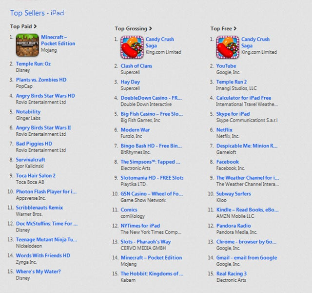 iTunes' Top Selling, Top Grossing, And Simply Top Games Of 2013