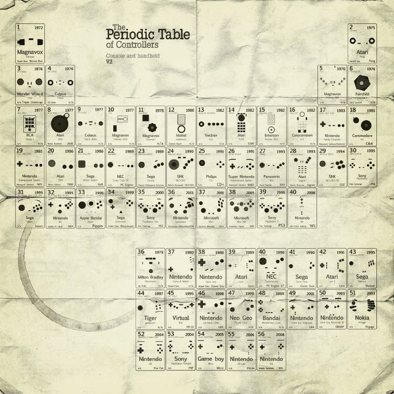 Now, the Periodic Table of Controllers