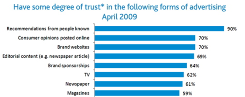 Do You Trust the Internet More than Other News Sources?