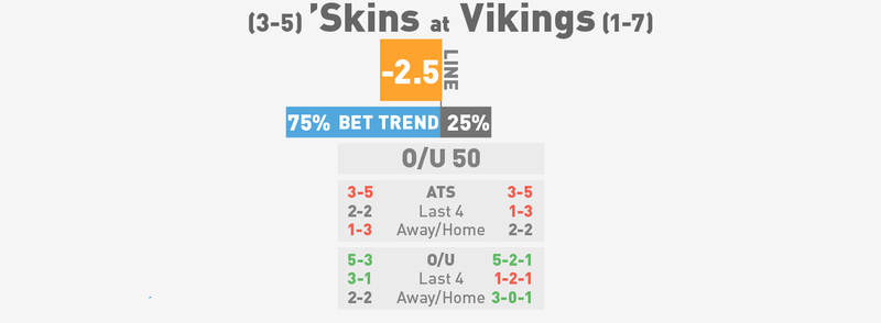 NFL Betting Lines, Visualized: Week 10 (Early Edition)