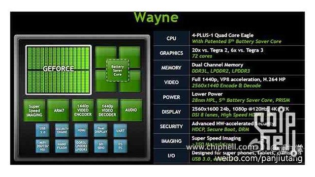 NVIDIA's Tegra 4: Six Times as Powerful as Tegra 3, 1080p at 120Hz and 4K Video?
