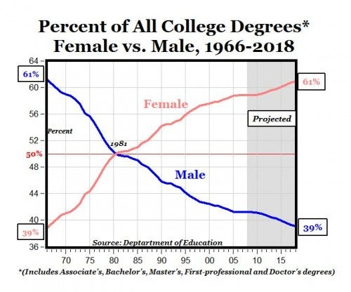 Sex, College Degrees & Campus Equity