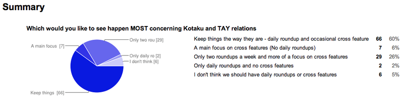 TAY Poll Results: Kotaku Relations