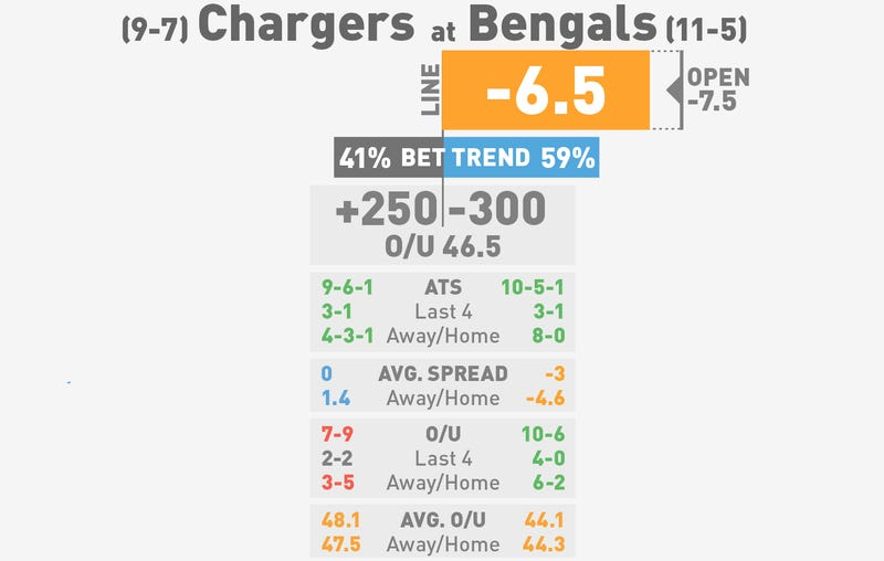 NFL Betting Lines, Visualized: Wild Card Round