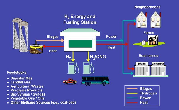 Waste-burning Fuel Cell Could Power a Hydrogen Future