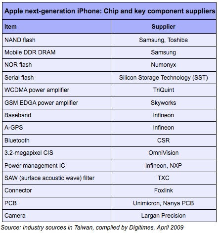 Rumor: The Companies Really Building Your Next iPhone