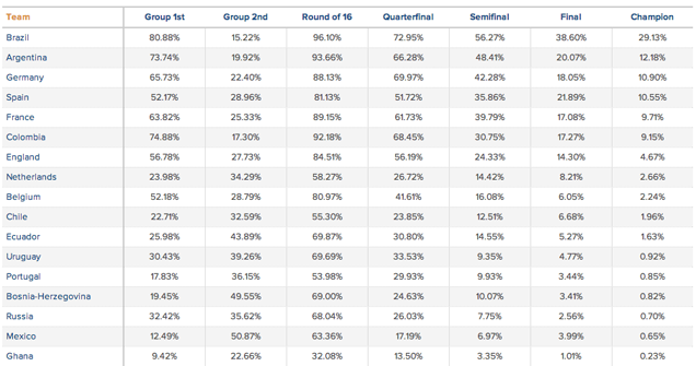 Here's What The Top Prediction Models Say About The World Cup