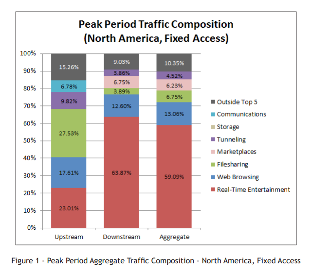 Streaming Video Junkies Devour Over Half the Traffic on the Internet