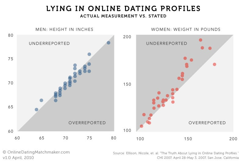 should i make an online dating profile Are you making these 4 huge mistakes in your online dating profile part of learning how to write a good online dating profile is learning what not to write this will make or break your.