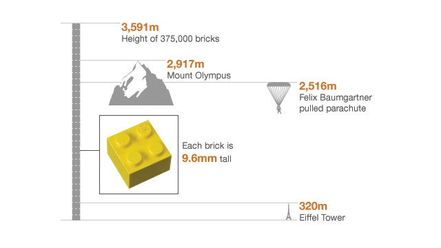 How Tall Can a Lego Tower Be Before It Crushes Itself?