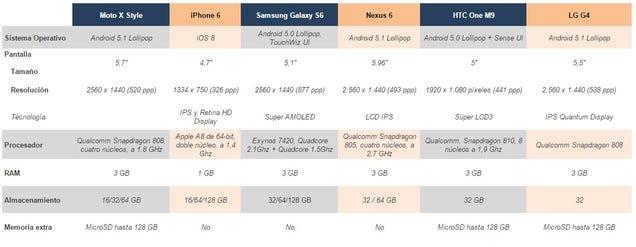 Comparativa del Moto X Style frente a sus principales rivales