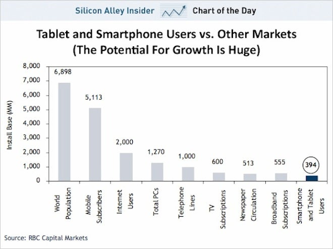 99.7% of the World's Population Hasn't Bought a Tablet