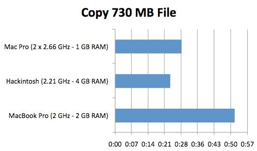 Hackintosh vs. Mac Pro vs. MacBook Pro Benchmarks