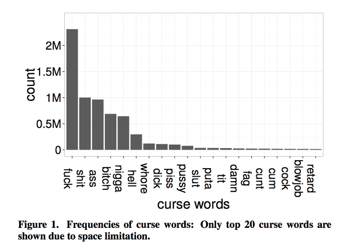 Science Reveals Everything You've Ever Wondered About Cursing on Twitter