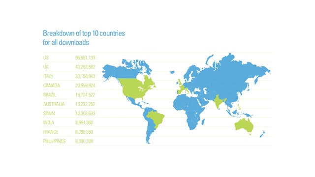 Here Are the Countries That Torrent the Most Music (Spoiler: We're Number One)