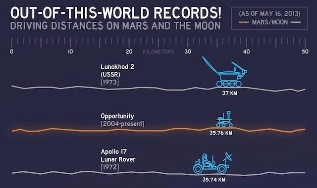 The records for the greatest distances driven on Mars and the Moon