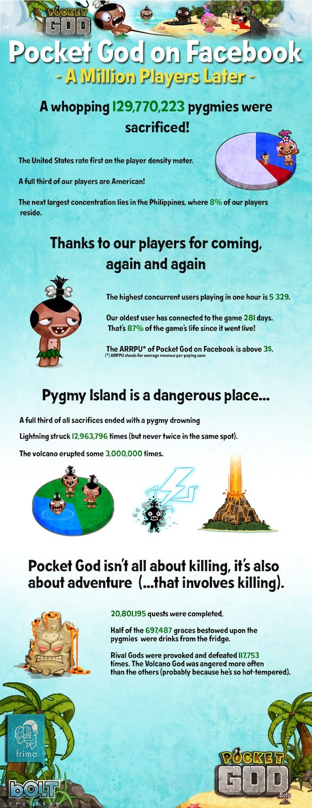 129,770,223 Virtual Pygmies Have Been Sacrificed in the Facebook Version of Pocket God