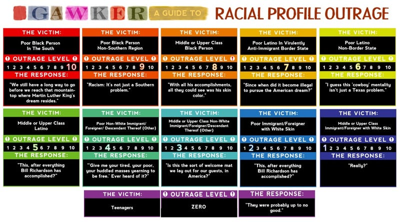 The Gawker Guide to Racial Profiling Outrage