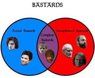 Game of Thrones Venn Diagram of bastards